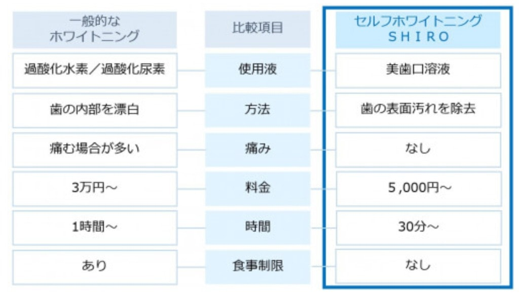 セルフホワイトニングshiroの特徴